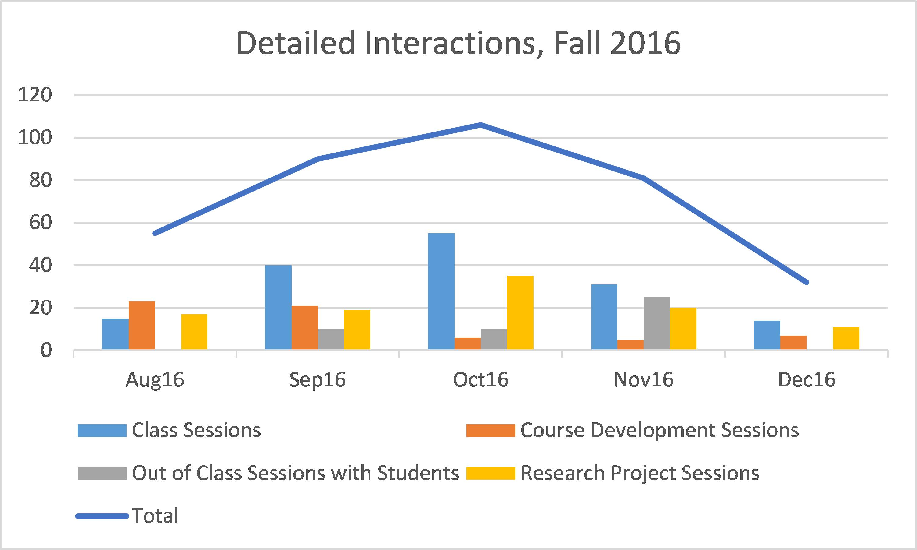 Detailed-Interactions-Fall-2016
