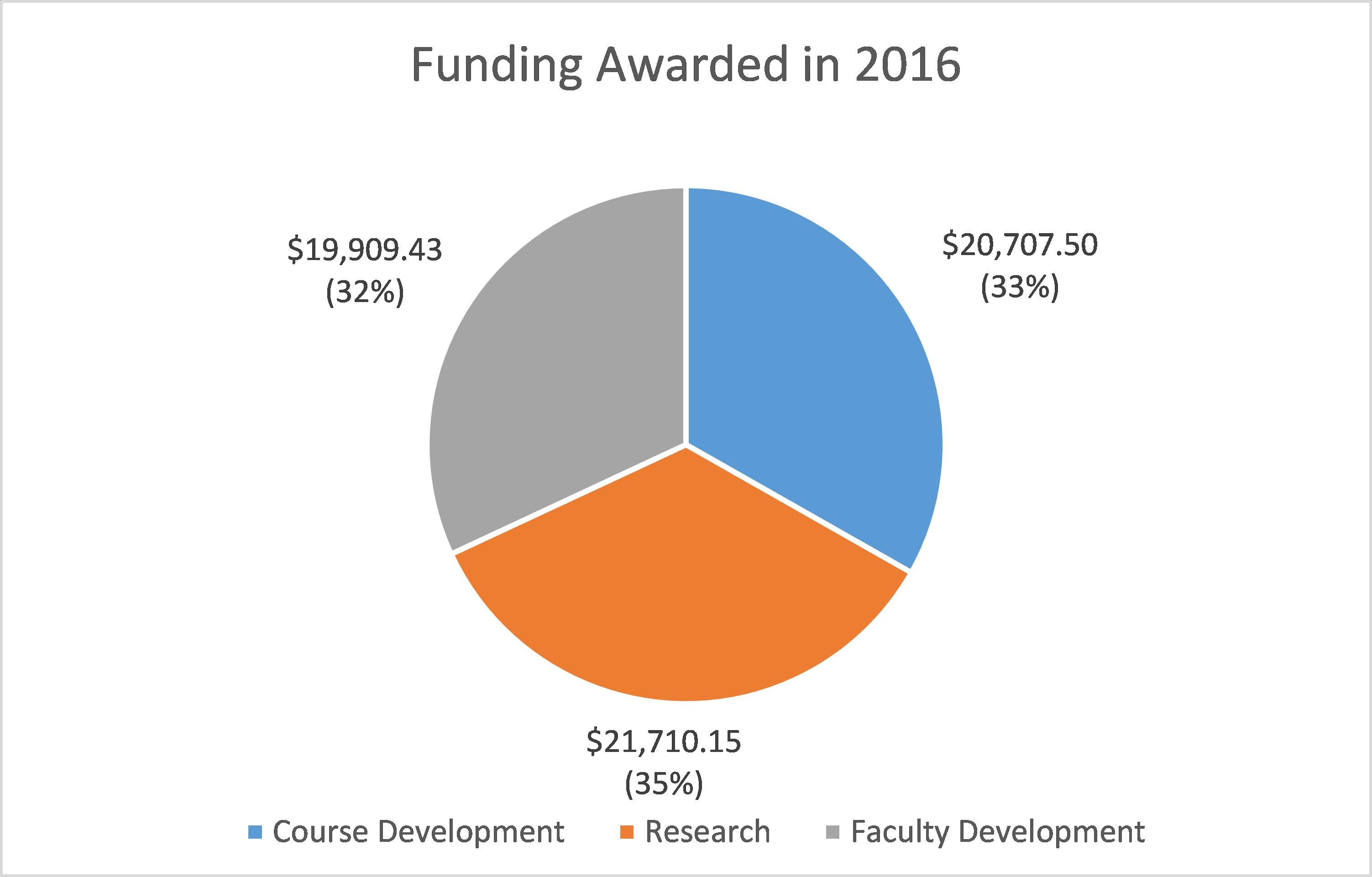 Funding-Awarded-2016