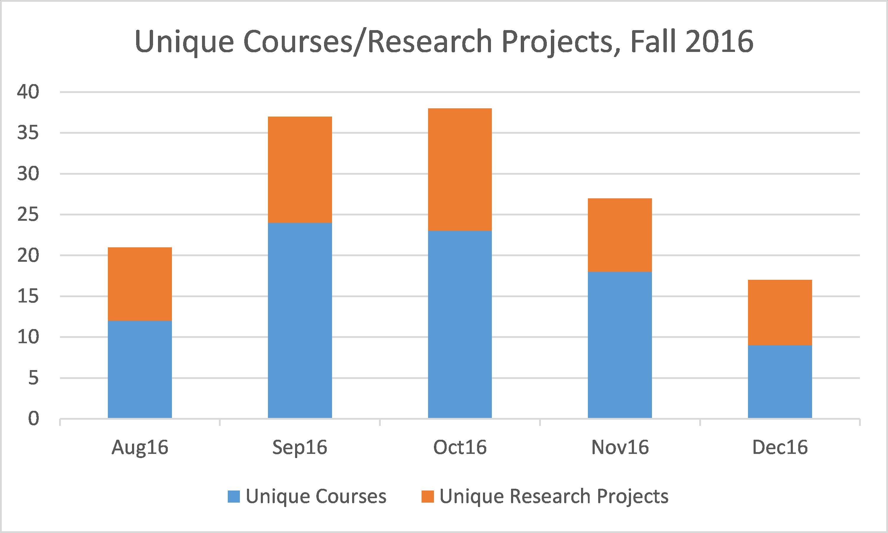 Unique-Projects-and-Courses-Fall-2016